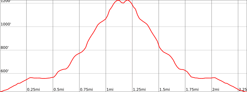 Stairway to Heaven elevation profile